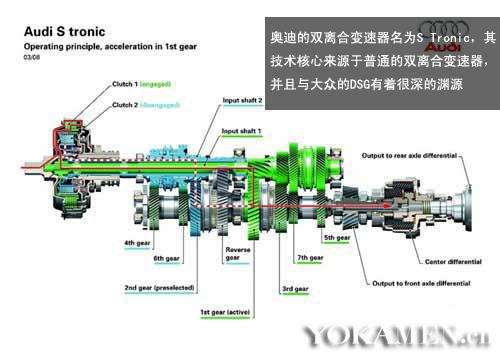 奥迪S-tronic双离合变速器结构示意图