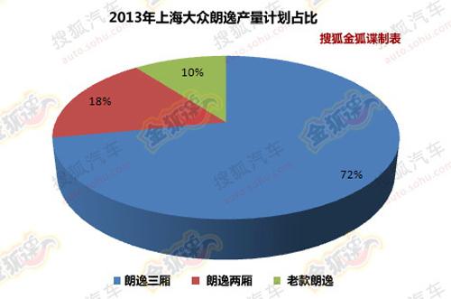 2013年上海大众朗逸产量计划(图片源自搜狐汽车)