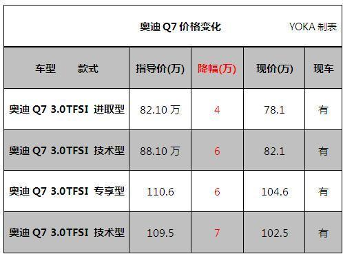 现车充足 上海地区进口奥迪Q7降7万元