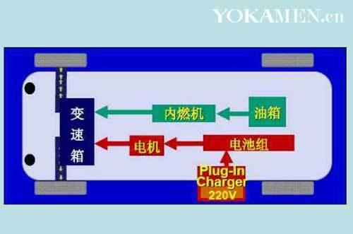 增城型并联式混合动力汽车原理结构图