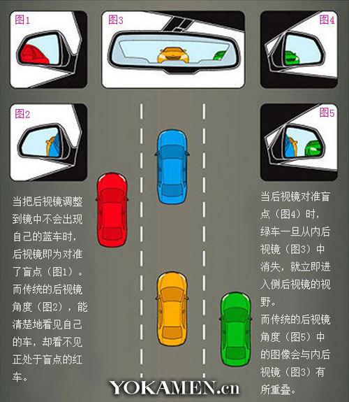通过调节反光镜可以有效避免误区