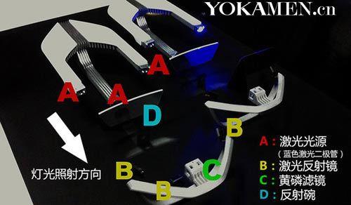 激光技术融入汽车大灯设计带来好处颇多